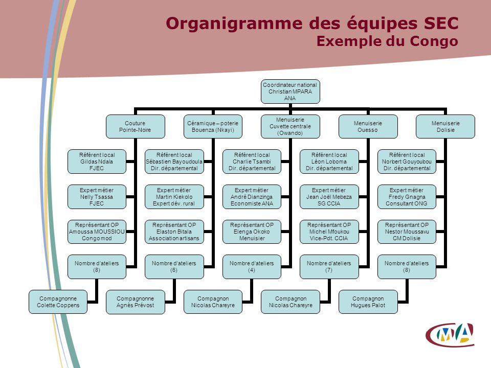 Organigramme des équipes SEC Exemple du Congo Coordinateur national Christian MPARA ANA Couture Pointe-Noire Référent local Gildas Ndala FJEC Expert m