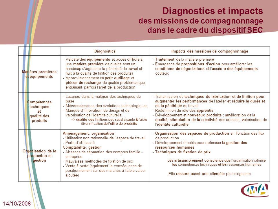 14/10/2008 Diagnostics et impacts des missions de compagnonnage dans le cadre du dispositif SEC DiagnosticsImpacts des missions de compagnonnage Matiè
