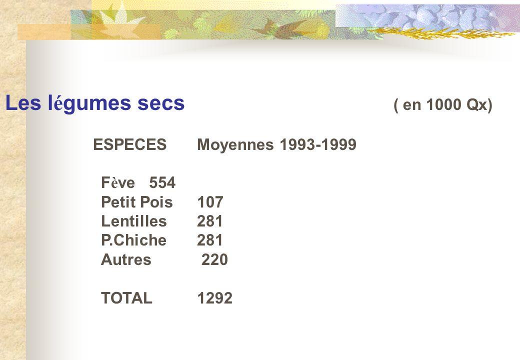 Les l é gumes secs ( en 1000 Qx) ESPECESMoyennes 1993-1999 F è ve554 Petit Pois107 Lentilles281 P.Chiche281 Autres 220 TOTAL1292