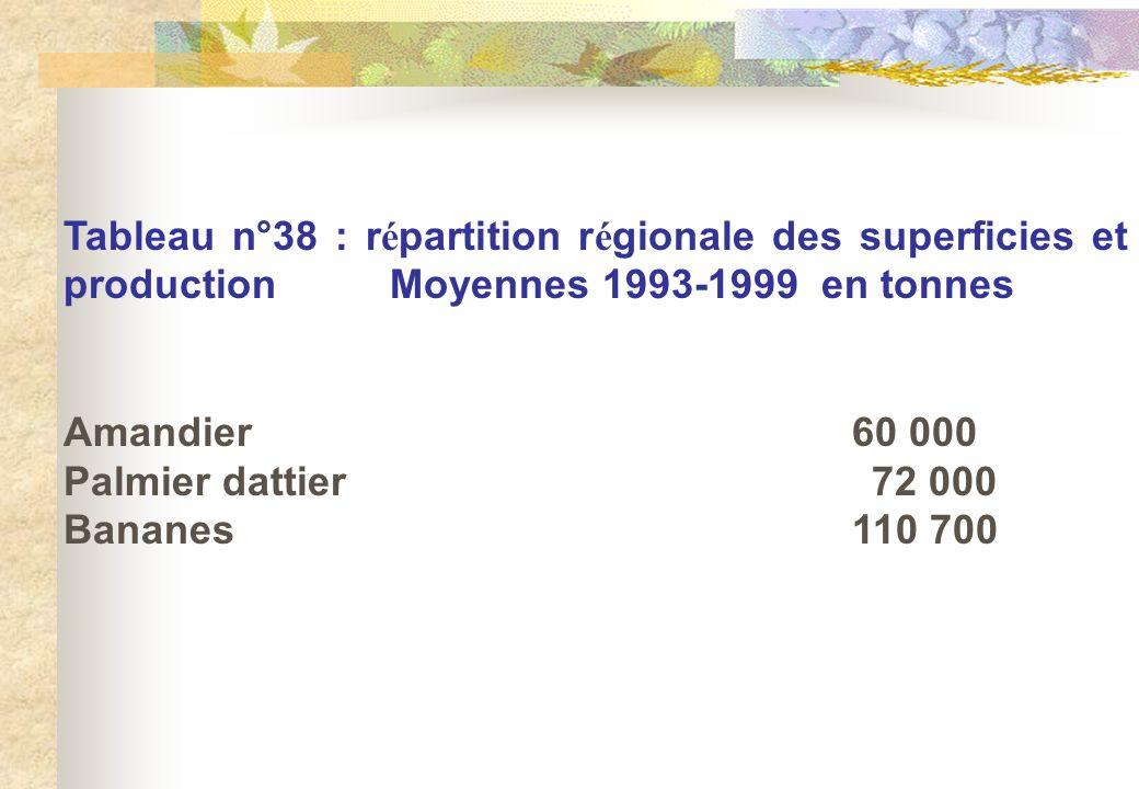Tableau n°38 : r é partition r é gionale des superficies et production Moyennes 1993-1999 en tonnes Amandier60 000 Palmier dattier 72 000 Bananes110 7