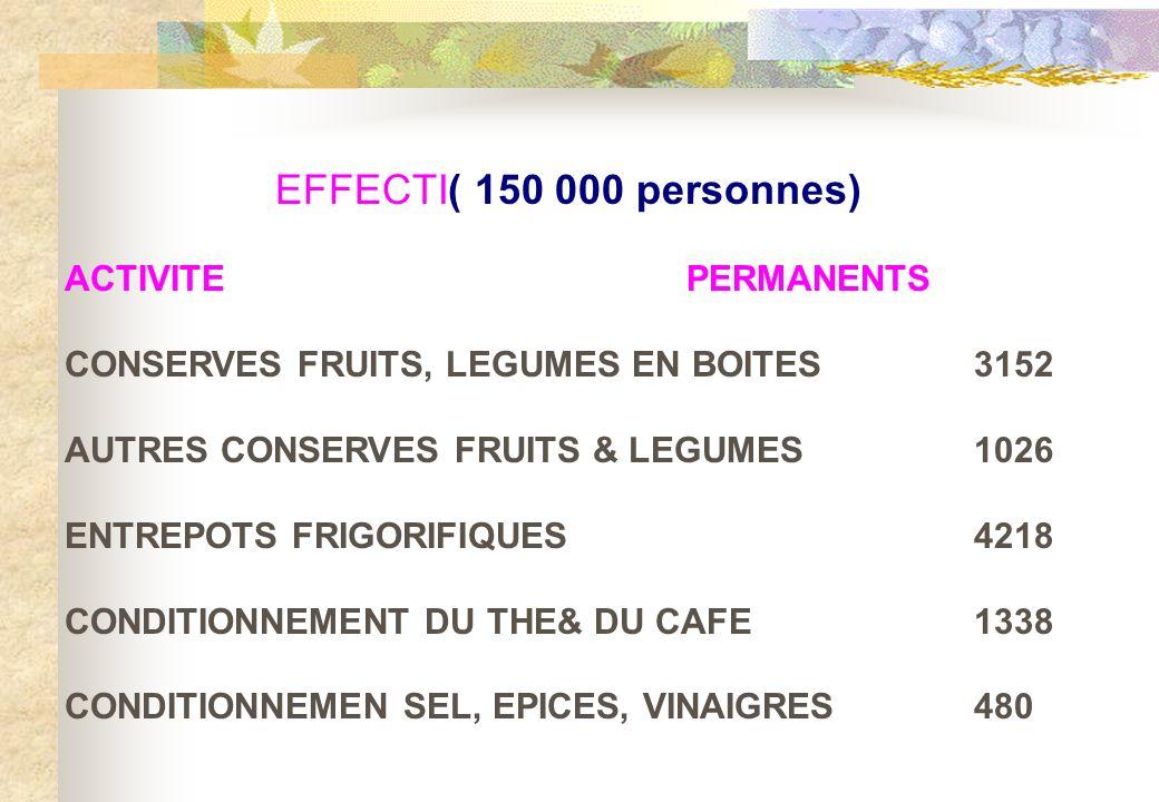 EFFECTI( 150 000 personnes) ACTIVITE PERMANENTS CONSERVES FRUITS, LEGUMES EN BOITES 3152 AUTRES CONSERVES FRUITS & LEGUMES1026 ENTREPOTS FRIGORIFIQUES