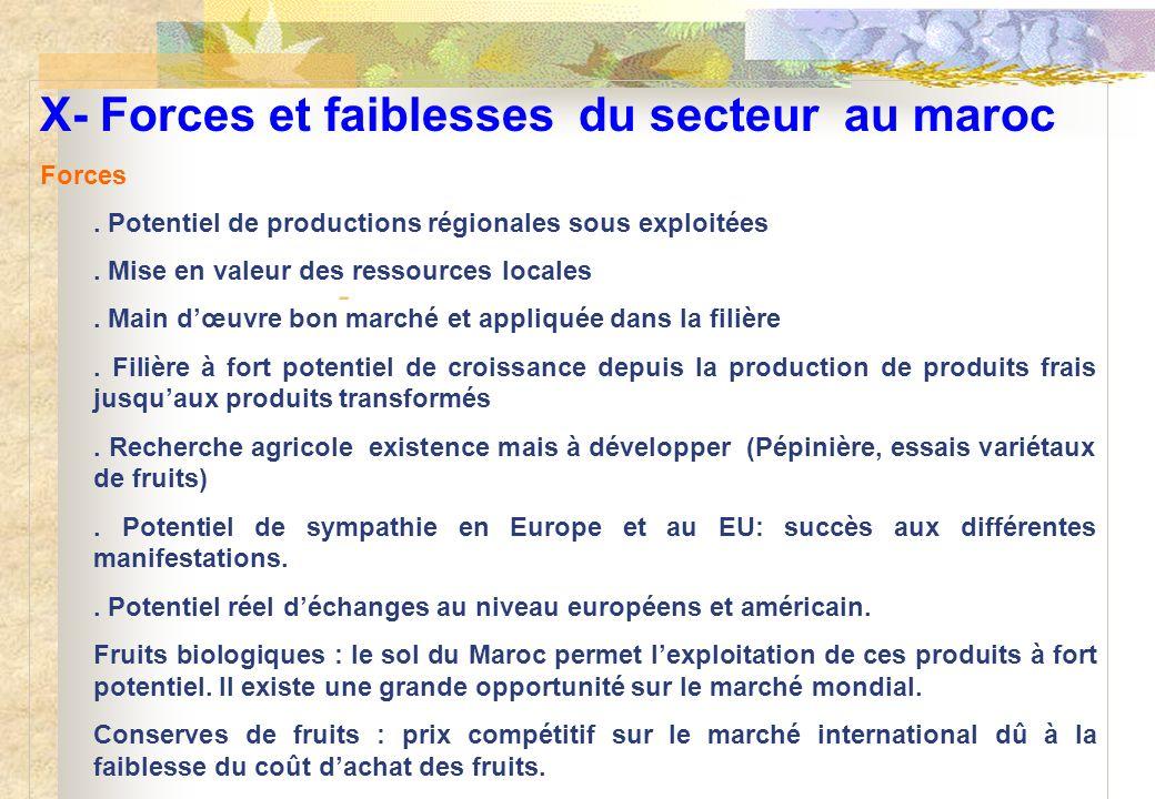X- Forces et faiblesses du secteur au maroc Forces. Potentiel de productions régionales sous exploitées. Mise en valeur des ressources locales. Main d