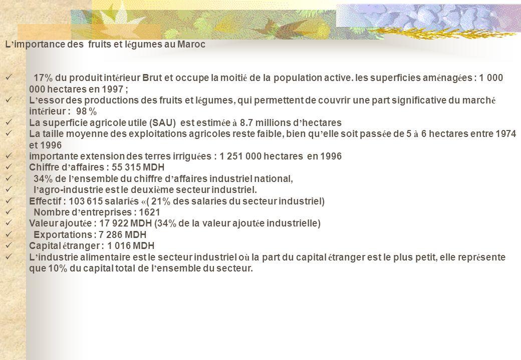 L importance des fruits et l é gumes au Maroc 17% du produit int é rieur Brut et occupe la moiti é de la population active. les superficies am é nag é