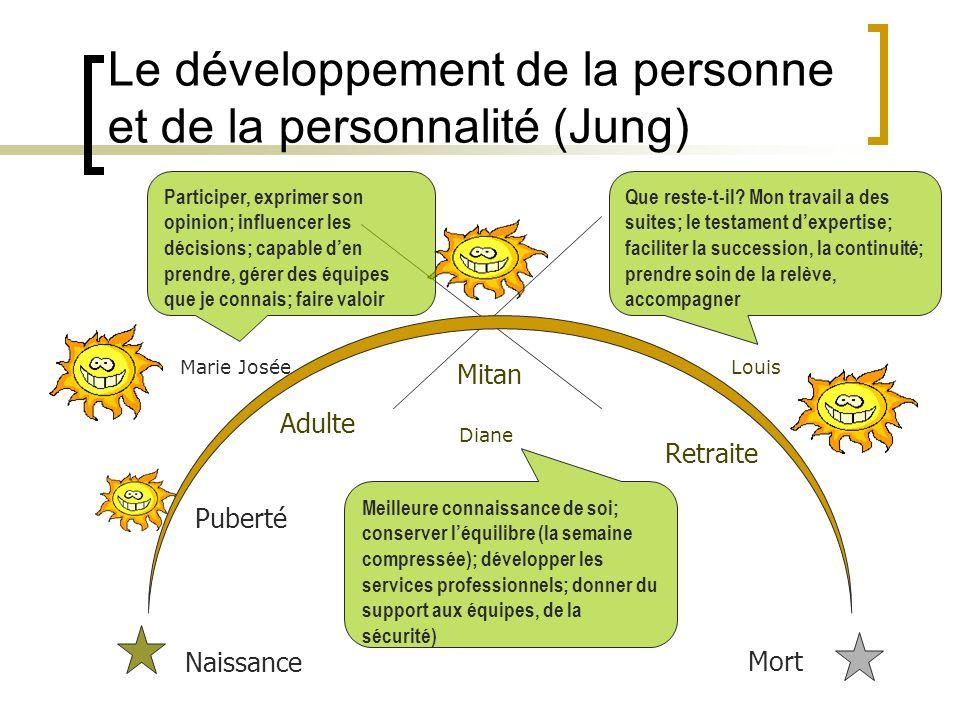 Le développement de la personne et de la personnalité (Jung) Naissance Puberté Adulte Mitan Retraite Mort Participer, exprimer son opinion; influencer