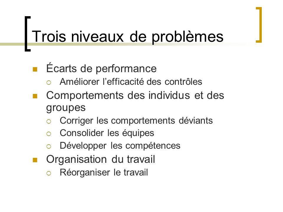 Trois niveaux de problèmes Écarts de performance Améliorer lefficacité des contrôles Comportements des individus et des groupes Corriger les comportem