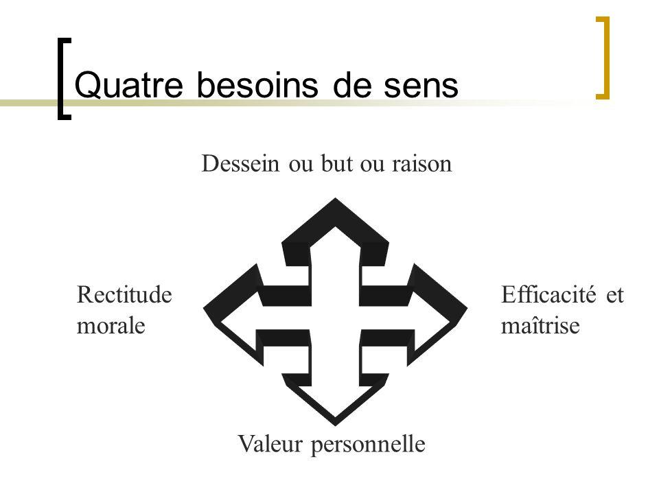 Quatre besoins de sens Dessein ou but ou raison Efficacité et maîtrise Valeur personnelle Rectitude morale