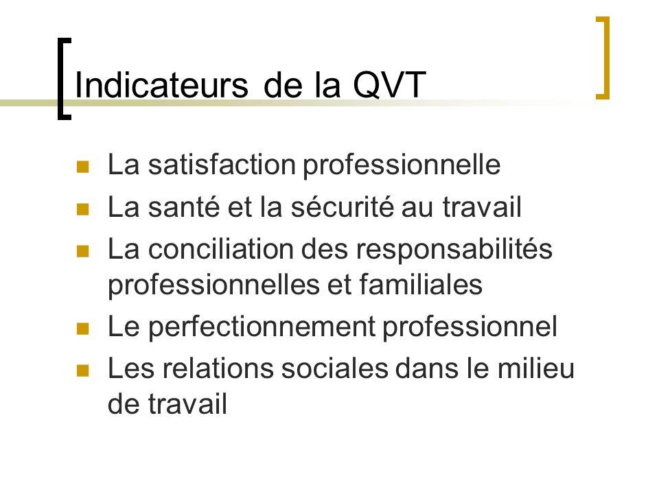 Indicateurs de la QVT La satisfaction professionnelle La santé et la sécurité au travail La conciliation des responsabilités professionnelles et famil