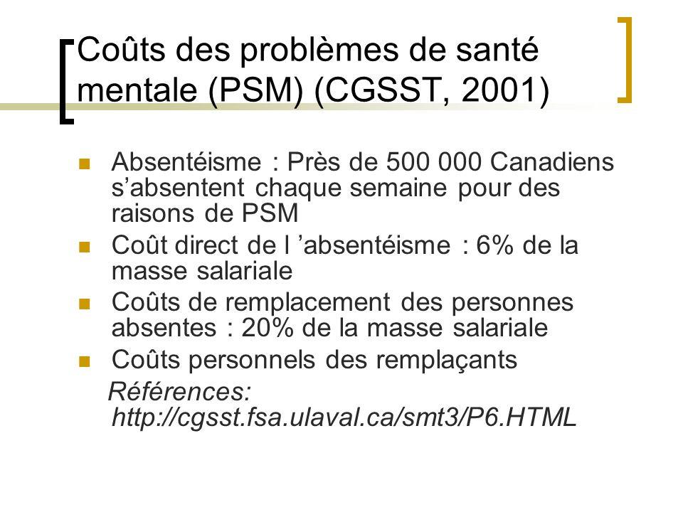 Coûts des problèmes de santé mentale (PSM) (CGSST, 2001) Absentéisme : Près de 500 000 Canadiens sabsentent chaque semaine pour des raisons de PSM Coû