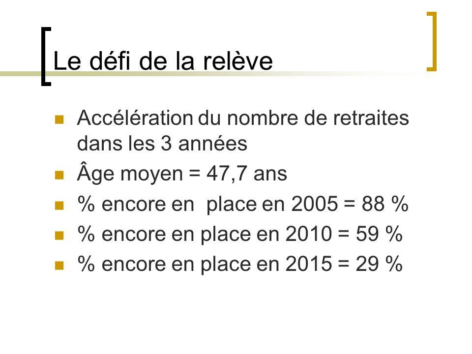 Le défi de la relève Accélération du nombre de retraites dans les 3 années Âge moyen = 47,7 ans % encore en place en 2005 = 88 % % encore en place en