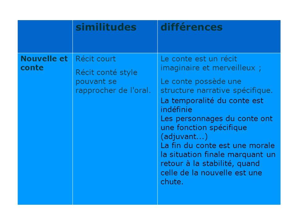 similitudesdifférences Nouvelle et conte Récit court Récit conté style pouvant se rapprocher de l'oral. Le conte est un récit imaginaire et merveilleu
