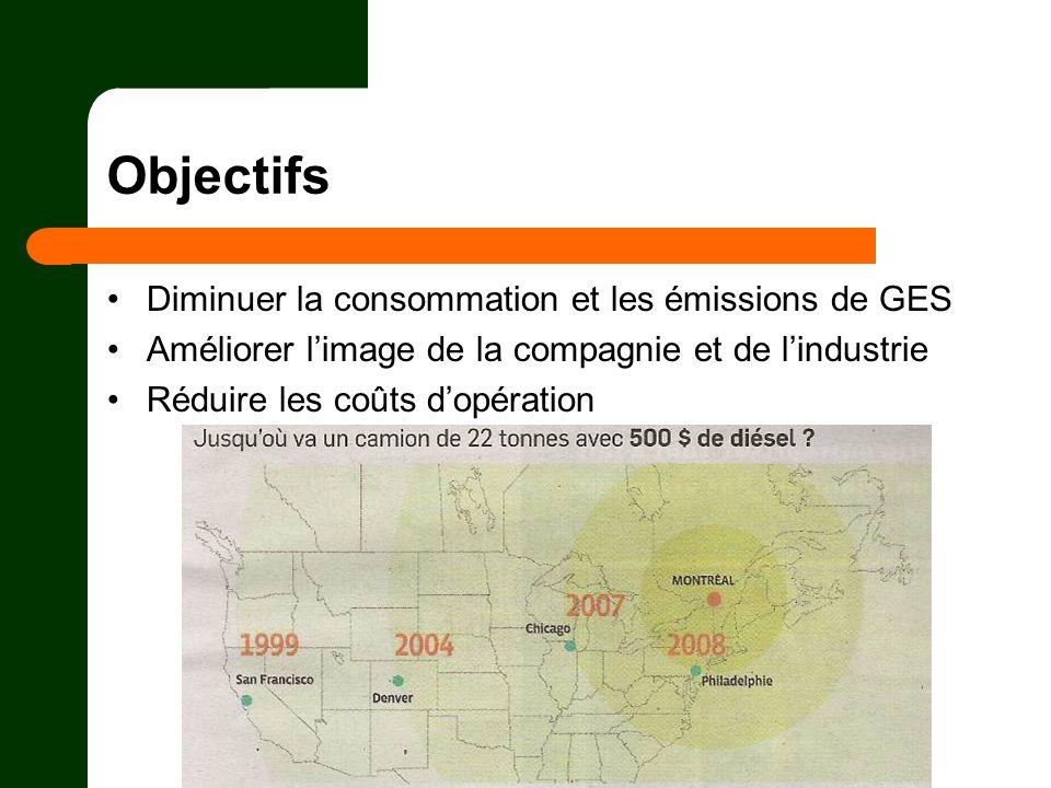 Objectifs Diminuer la consommation et les émissions de GES Améliorer limage de la compagnie et de lindustrie Réduire les coûts dopération
