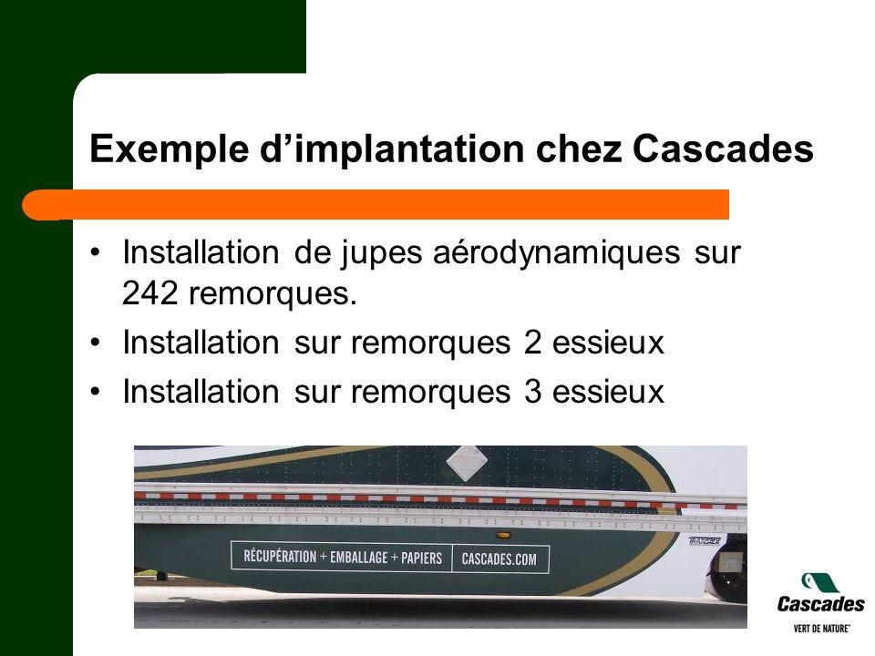 Exemple dimplantation chez Cascades Installation de jupes aérodynamiques sur 242 remorques. Installation sur remorques 2 essieux Installation sur remo