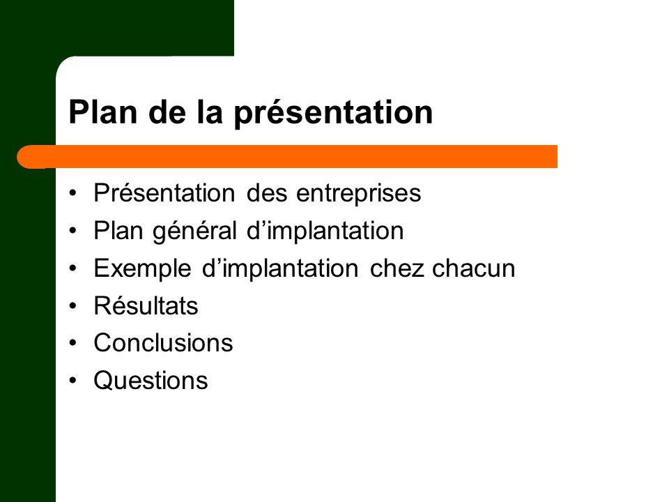 Plan de la présentation Présentation des entreprises Plan général dimplantation Exemple dimplantation chez chacun Résultats Conclusions Questions