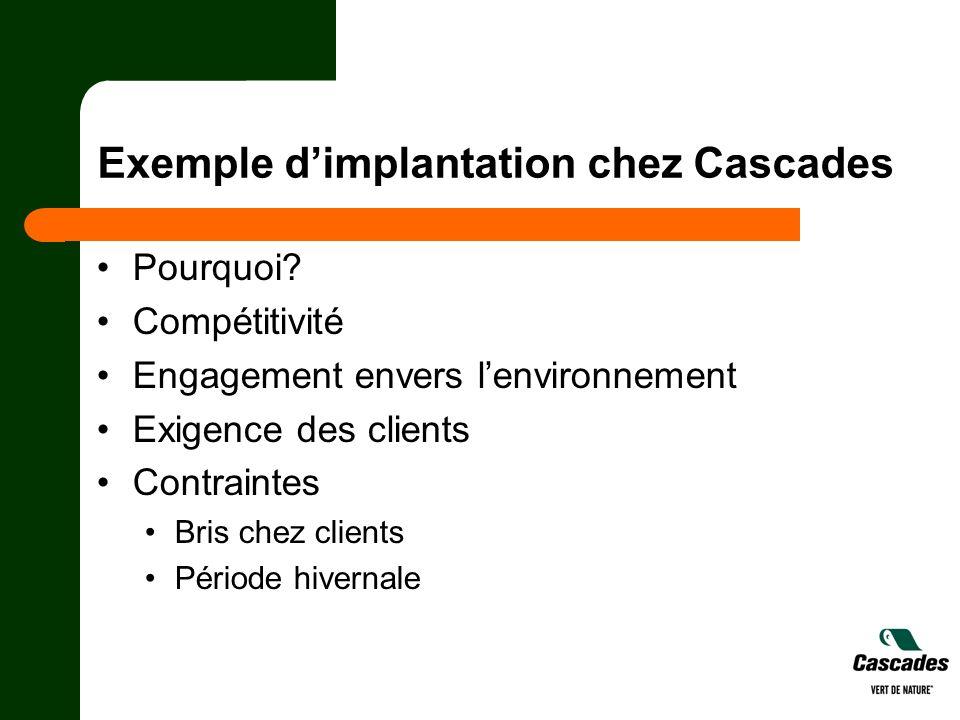Exemple dimplantation chez Cascades Pourquoi? Compétitivité Engagement envers lenvironnement Exigence des clients Contraintes Bris chez clients Périod