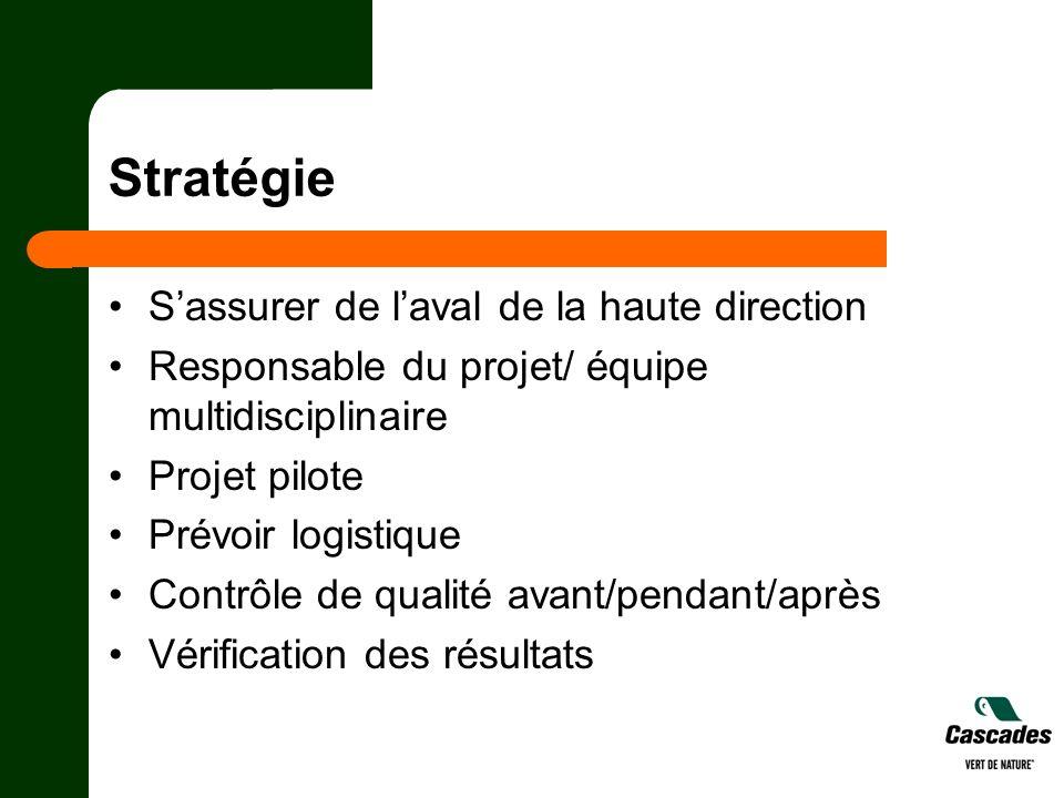 Stratégie Sassurer de laval de la haute direction Responsable du projet/ équipe multidisciplinaire Projet pilote Prévoir logistique Contrôle de qualit