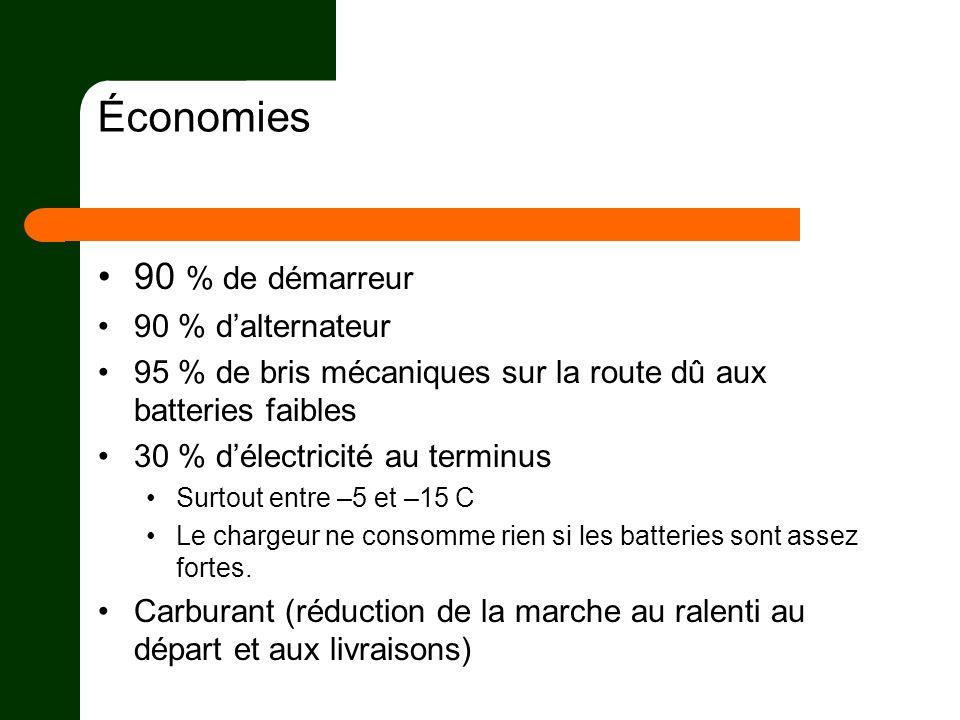 Économies 90 % de démarreur 90 % dalternateur 95 % de bris mécaniques sur la route dû aux batteries faibles 30 % délectricité au terminus Surtout entr