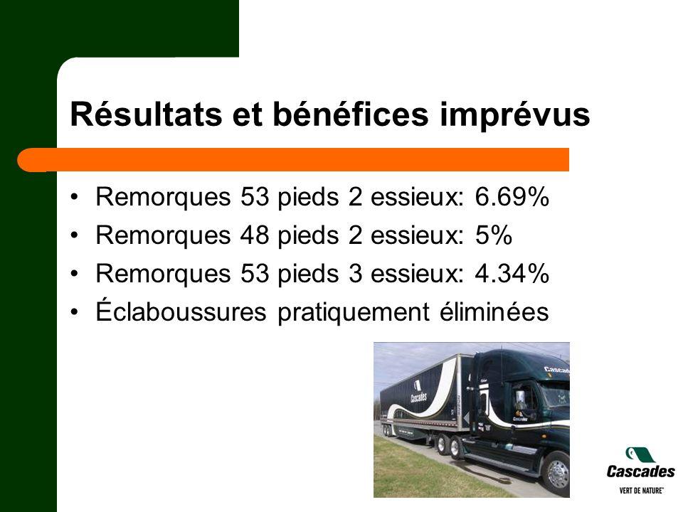 Résultats et bénéfices imprévus Remorques 53 pieds 2 essieux: 6.69% Remorques 48 pieds 2 essieux: 5% Remorques 53 pieds 3 essieux: 4.34% Éclaboussures