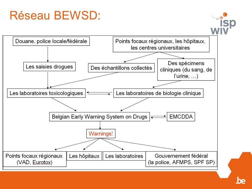 Réseau BEWSD: