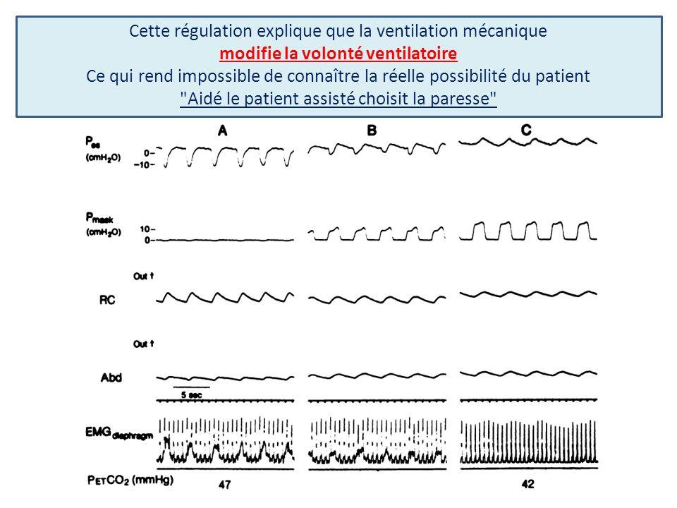 Cette régulation explique que la ventilation mécanique modifie la volonté ventilatoire Ce qui rend impossible de connaître la réelle possibilité du patient Aidé le patient assisté choisit la paresse
