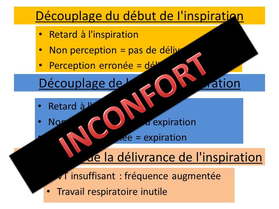 Découplage du début de I'inspiration Retard à l'inspiration Non perception = pas de délivrance Perception erronée = délivrance à tord Découplage de la