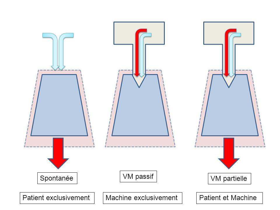 Spontanée VM passif VM partielle Patient exclusivementMachine exclusivementPatient et Machine