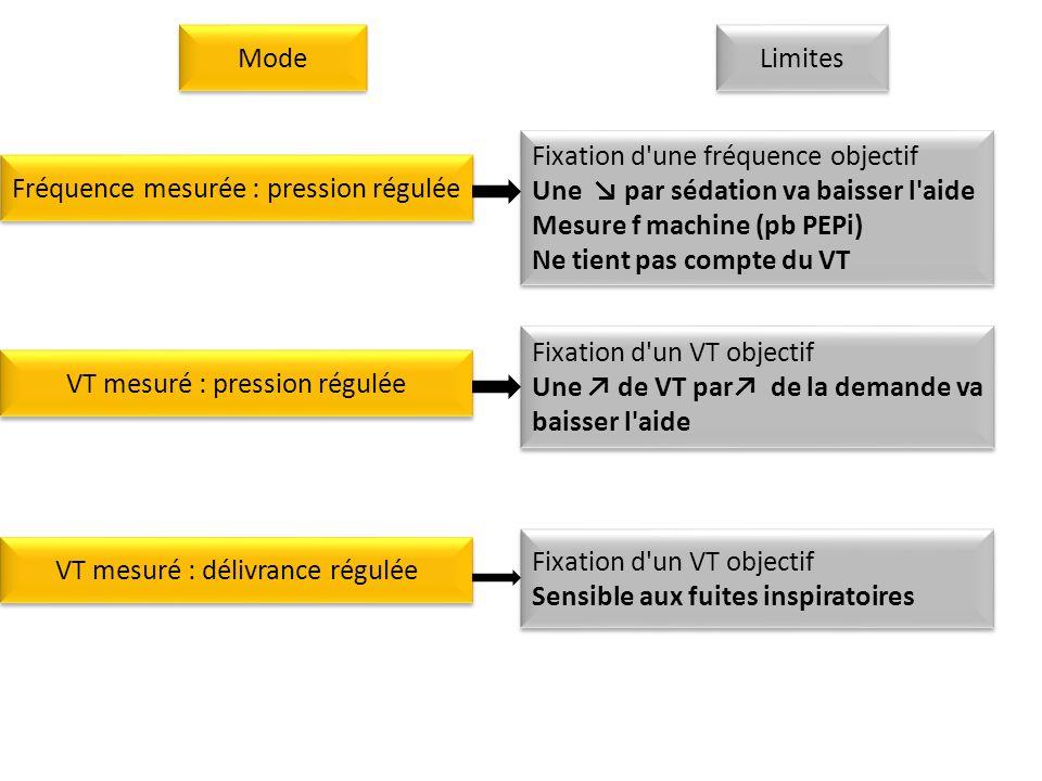 Fréquence mesurée : pression régulée Fixation d une fréquence objectif Une par sédation va baisser l aide Mesure f machine (pb PEPi) Ne tient pas compte du VT Fixation d une fréquence objectif Une par sédation va baisser l aide Mesure f machine (pb PEPi) Ne tient pas compte du VT VT mesuré : pression régulée Fixation d un VT objectif Une de VT par de la demande va baisser l aide Fixation d un VT objectif Une de VT par de la demande va baisser l aide VT mesuré : délivrance régulée Fixation d un VT objectif Sensible aux fuites inspiratoires Fixation d un VT objectif Sensible aux fuites inspiratoires Mode Limites