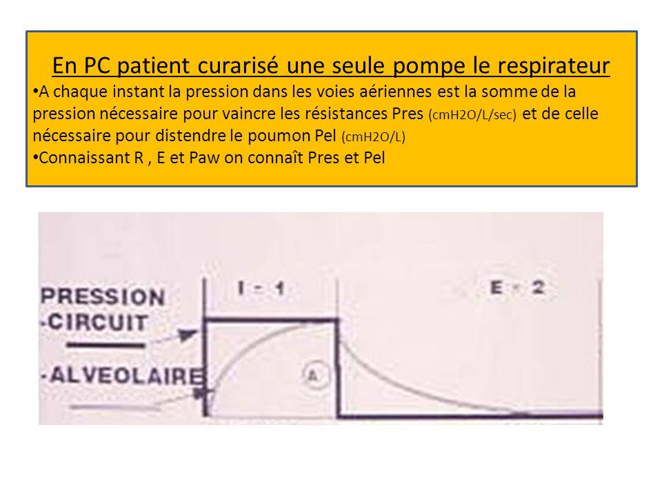 En PC patient curarisé une seule pompe le respirateur A chaque instant la pression dans les voies aériennes est la somme de la pression nécessaire pour vaincre les résistances Pres (cmH2O/L/sec) et de celle nécessaire pour distendre le poumon Pel (cmH2O/L) Connaissant R, E et Paw on connaît Pres et Pel