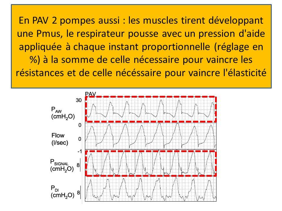 En PAV 2 pompes aussi : les muscles tirent développant une Pmus, le respirateur pousse avec un pression d aide appliquée à chaque instant proportionnelle (réglage en %) à la somme de celle nécessaire pour vaincre les résistances et de celle nécéssaire pour vaincre l élasticité
