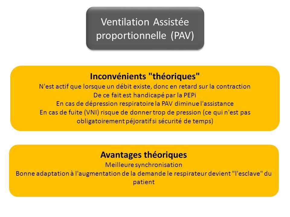 Ventilation Assistée proportionnelle (PAV) Inconvénients