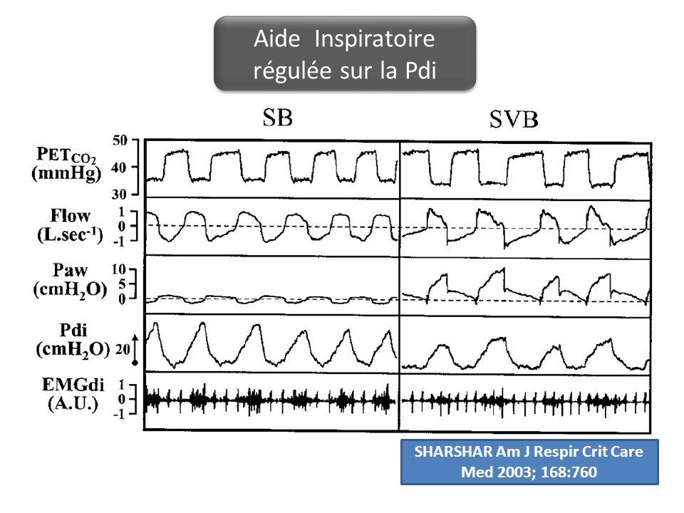 Aide Inspiratoire régulée sur la Pdi SHARSHAR Am J Respir Crit Care Med 2003; 168:760
