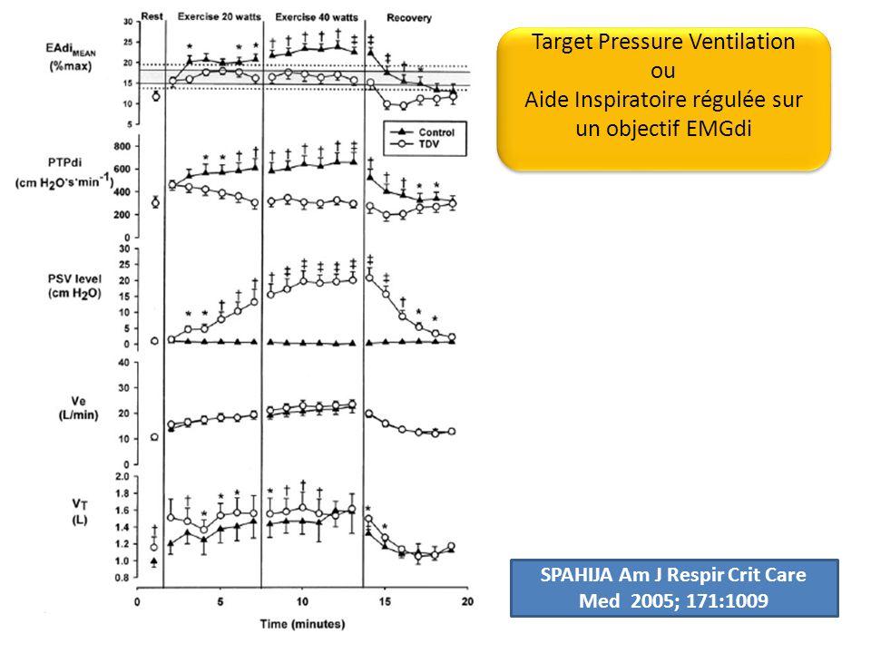 Target Pressure Ventilation ou Aide Inspiratoire régulée sur un objectif EMGdi Target Pressure Ventilation ou Aide Inspiratoire régulée sur un objectif EMGdi SPAHIJA Am J Respir Crit Care Med 2005; 171:1009