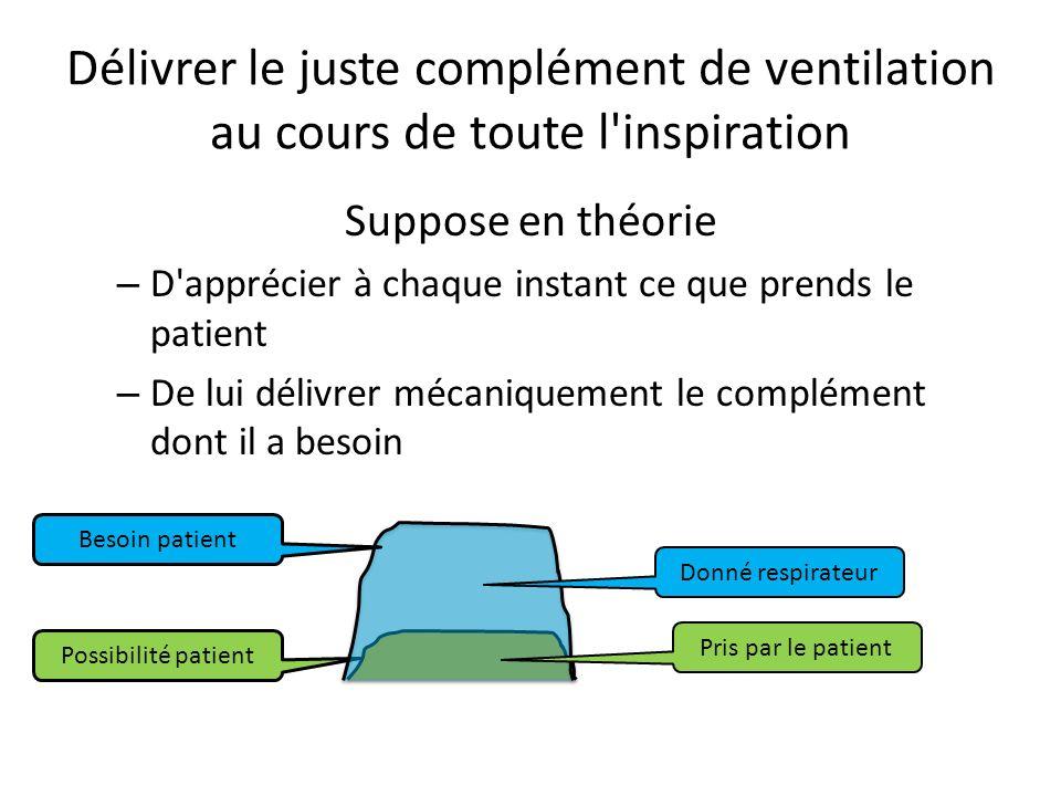 Délivrer le juste complément de ventilation au cours de toute l'inspiration Suppose en théorie – D'apprécier à chaque instant ce que prends le patient