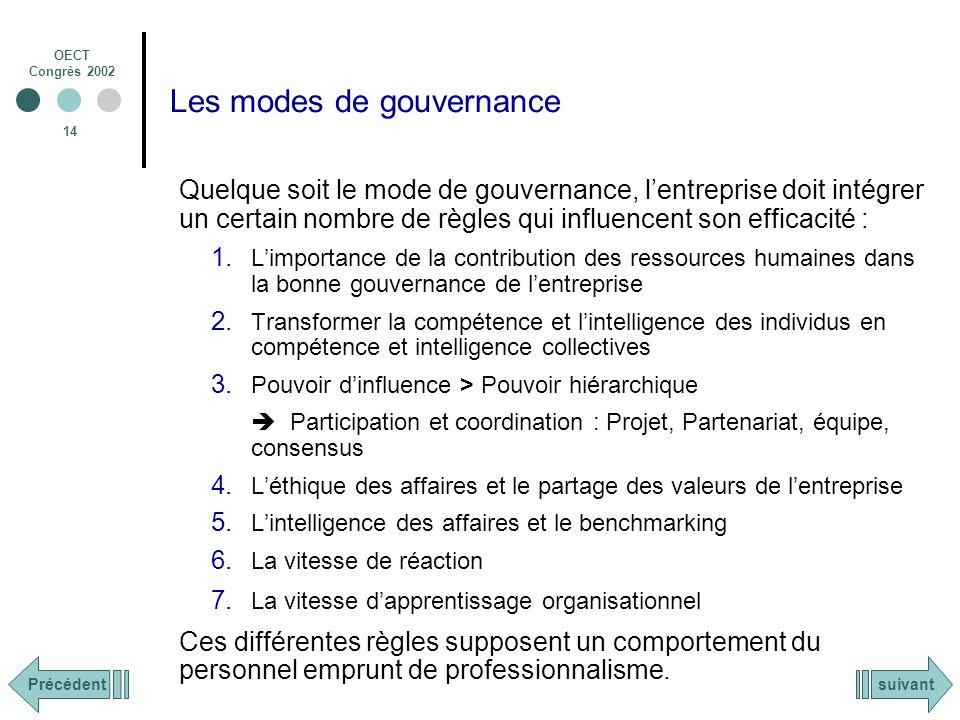 OECT Congrès 2002 14 Les modes de gouvernance Quelque soit le mode de gouvernance, lentreprise doit intégrer un certain nombre de règles qui influencent son efficacité : 1.