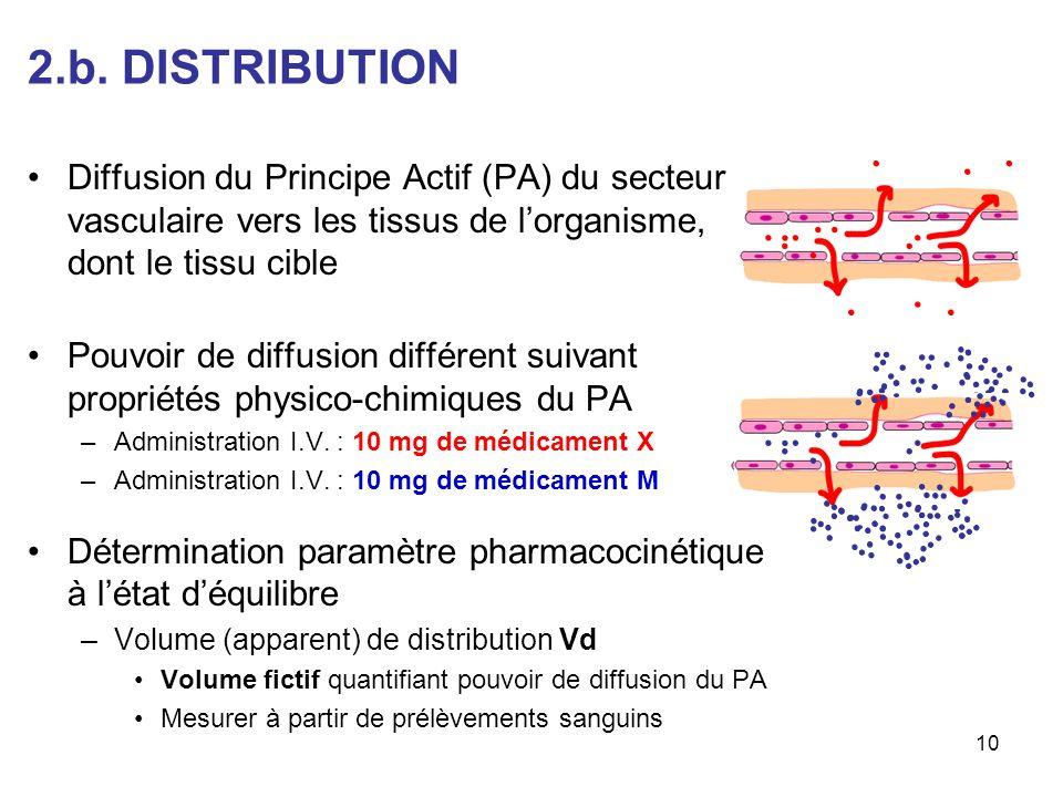 2.b. DISTRIBUTION Diffusion du Principe Actif (PA) du secteur vasculaire vers les tissus de lorganisme, dont le tissu cible Pouvoir de diffusion diffé