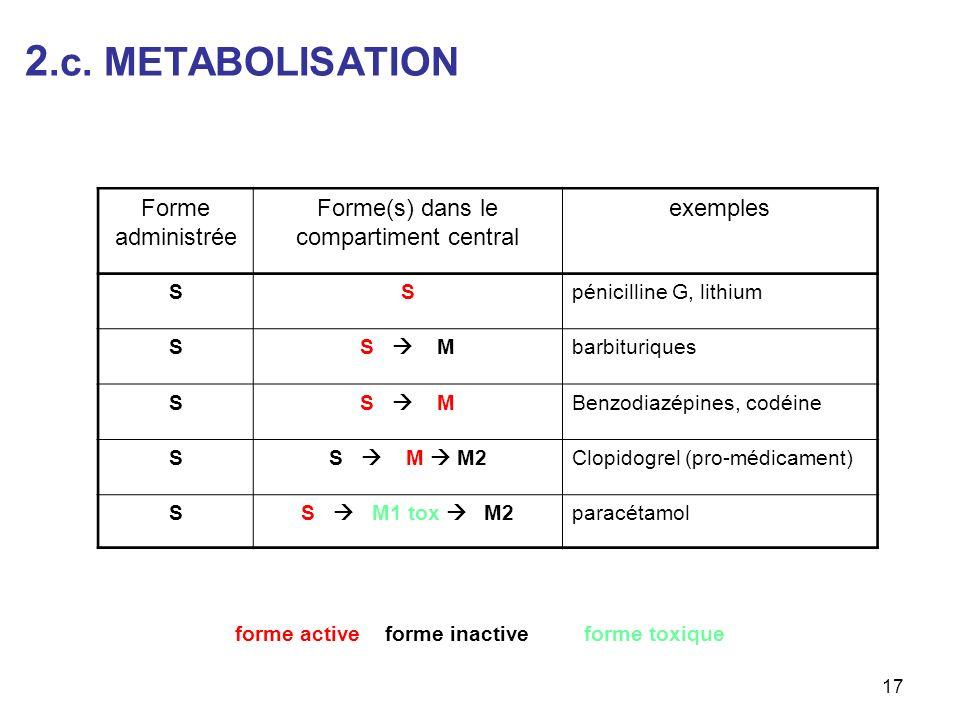 2.c. METABOLISATION 17 Forme administrée Forme(s) dans le compartiment central exemples SSpénicilline G, lithium SS Mbarbituriques SS MBenzodiazépines