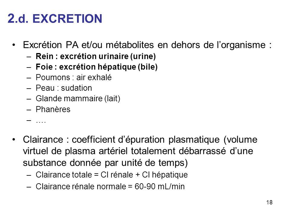 2.d. EXCRETION Excrétion PA et/ou métabolites en dehors de lorganisme : –Rein : excrétion urinaire (urine) –Foie : excrétion hépatique (bile) –Poumons