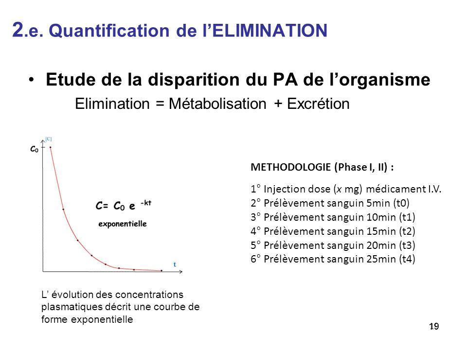 2.e. Quantification de lELIMINATION 19 Etude de la disparition du PA de lorganisme Elimination = Métabolisation + Excrétion 19 METHODOLOGIE (Phase I,