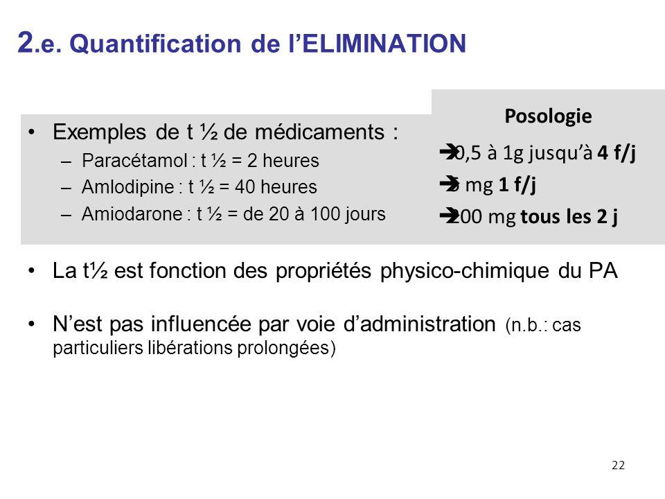Exemples de t ½ de médicaments : –Paracétamol : t ½ = 2 heures –Amlodipine : t ½ = 40 heures –Amiodarone : t ½ = de 20 à 100 jours La t½ est fonction des propriétés physico-chimique du PA Nest pas influencée par voie dadministration (n.b.: cas particuliers libérations prolongées) 22 Posologie 0,5 à 1g jusquà 4 f/j 5 mg 1 f/j 200 mg tous les 2 j 2.e.