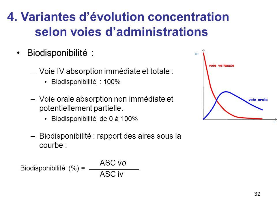 Biodisponibilité : –Voie IV absorption immédiate et totale : Biodisponibilité : 100% –Voie orale absorption non immédiate et potentiellement partielle.