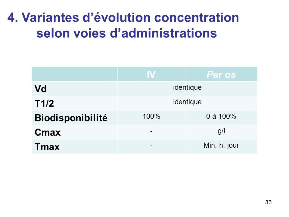 IVPer os Vd identique T1/2 identique Biodisponibilité 100%0 à 100% Cmax -g/l Tmax -Min, h, jour 33 4.