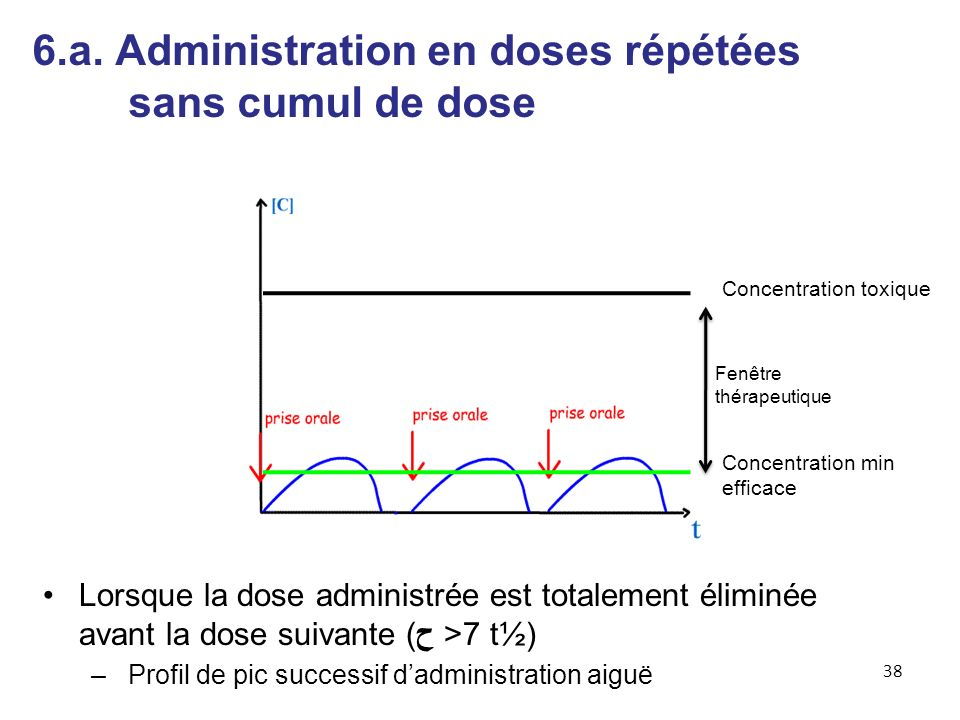 6.a. Administration en doses répétées sans cumul de dose Lorsque la dose administrée est totalement éliminée avant la dose suivante (ح >7 t½) – Profil