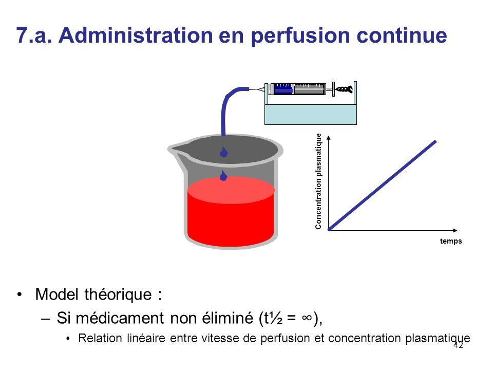 Model théorique : –Si médicament non éliminé (t½ = ), Relation linéaire entre vitesse de perfusion et concentration plasmatique temps Concentration plasmatique 42 7.a.