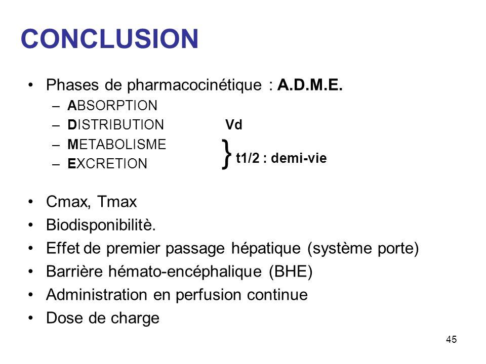 CONCLUSION Phases de pharmacocinétique : A.D.M.E.