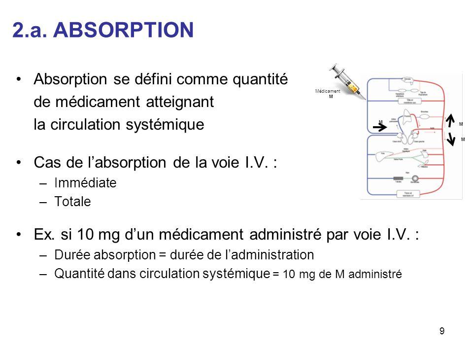 2.a. ABSORPTION Absorption se défini comme quantité de médicament atteignant la circulation systémique Cas de labsorption de la voie I.V. : –Immédiate