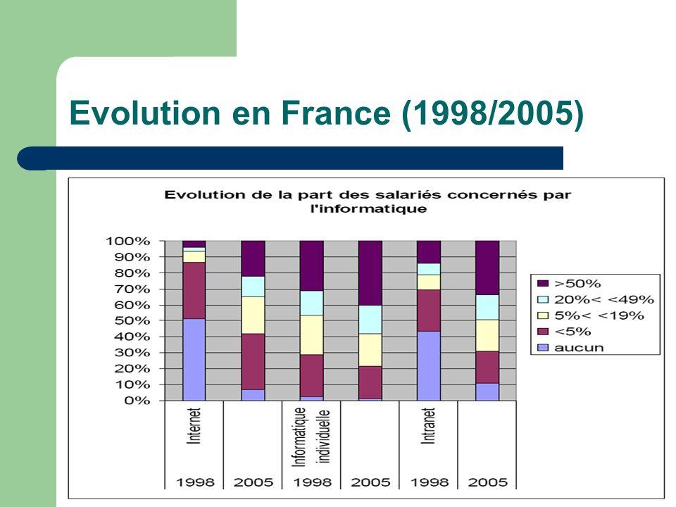 Evolution en France (1998/2005)