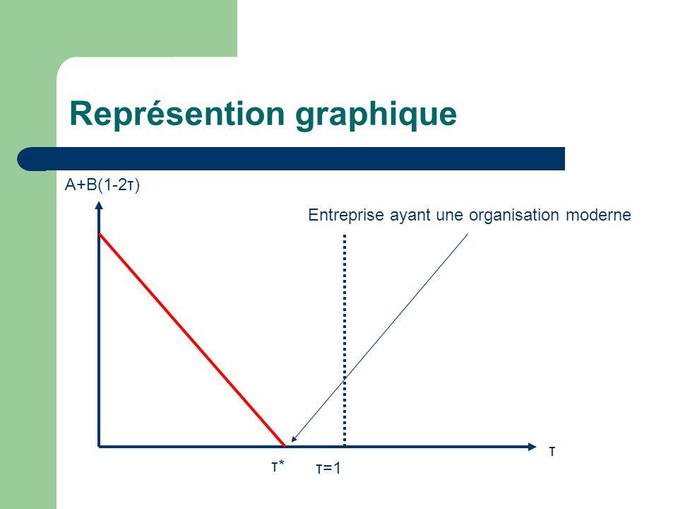 Représention graphique τ A+B(1-2τ) τ=1 τ*τ* Entreprise ayant une organisation moderne