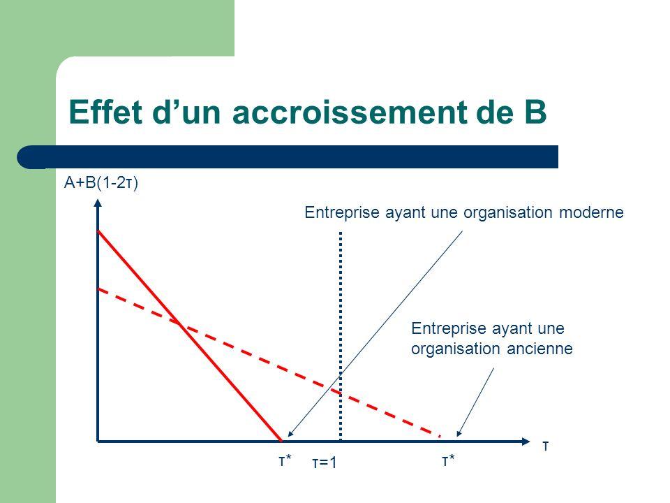 Effet dun accroissement de B τ A+B(1-2τ) τ=1 τ*τ* Entreprise ayant une organisation moderne Entreprise ayant une organisation ancienne τ*τ*