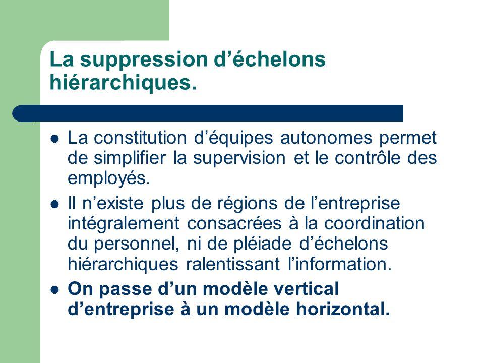 La suppression déchelons hiérarchiques. La constitution déquipes autonomes permet de simplifier la supervision et le contrôle des employés. Il nexiste
