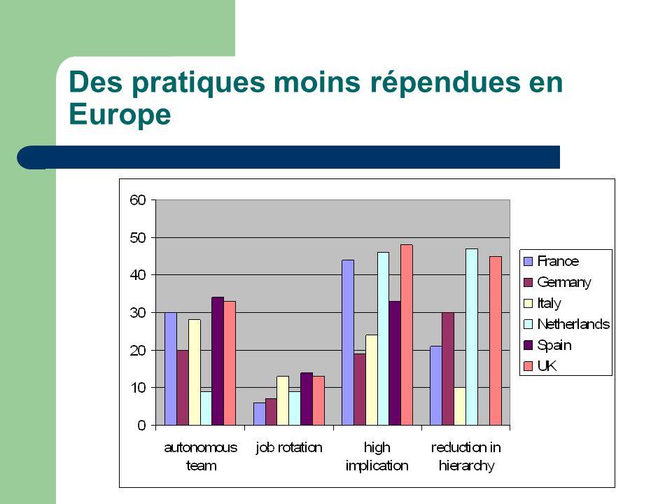 Des pratiques moins répendues en Europe