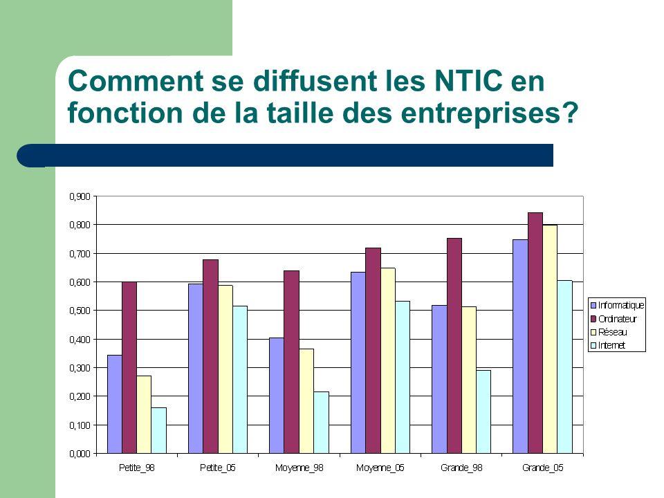 Comment se diffusent les NTIC en fonction de la taille des entreprises?